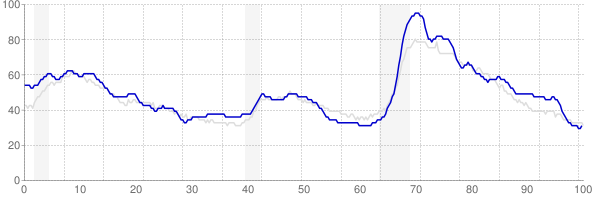 Alabama monthly unemployment rate chart from 1990 to March 2018